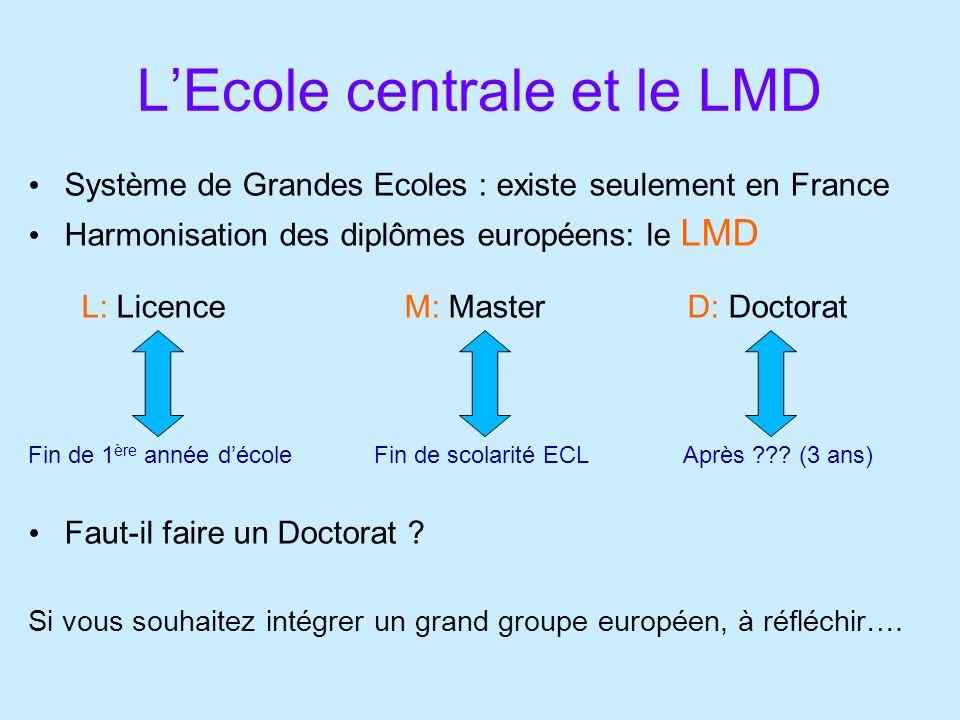 LEcole centrale et le LMD Système de Grandes Ecoles : existe seulement en France Harmonisation des diplômes européens: le LMD L: Licence M: Master D: Doctorat Fin de 1 ère année décole Fin de scolarité ECL Après ??.
