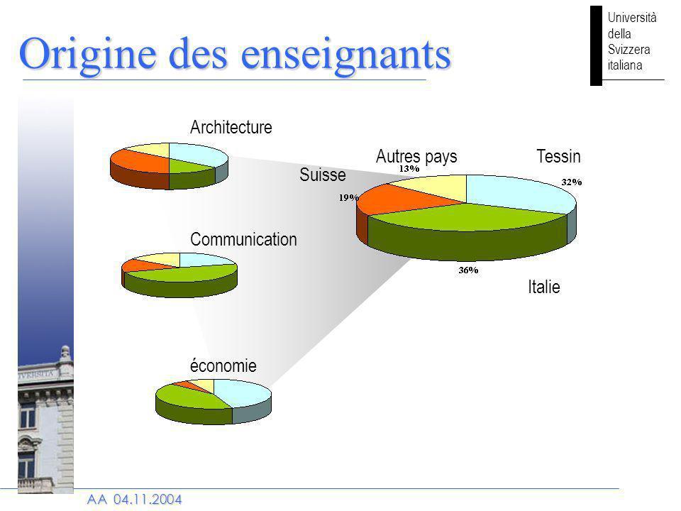 Università della Svizzera italiana AA 04.11.2004 Origine des enseignants Architecture Communication économie Italie Autres pays Suisse Tessin