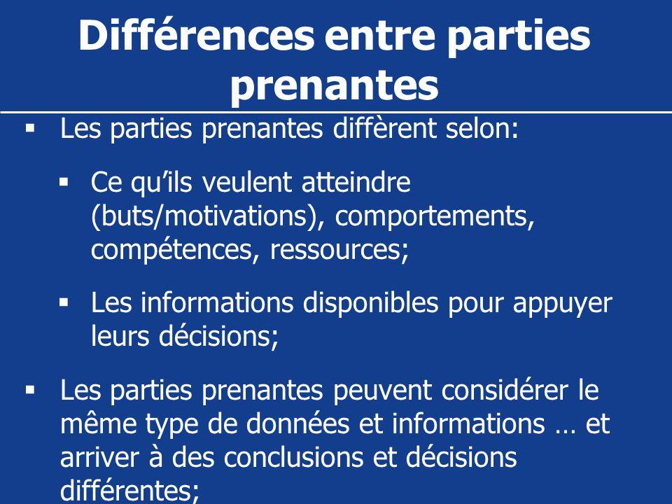 Différences entre parties prenantes Les parties prenantes diffèrent selon: Ce quils veulent atteindre (buts/motivations), comportements, compétences,