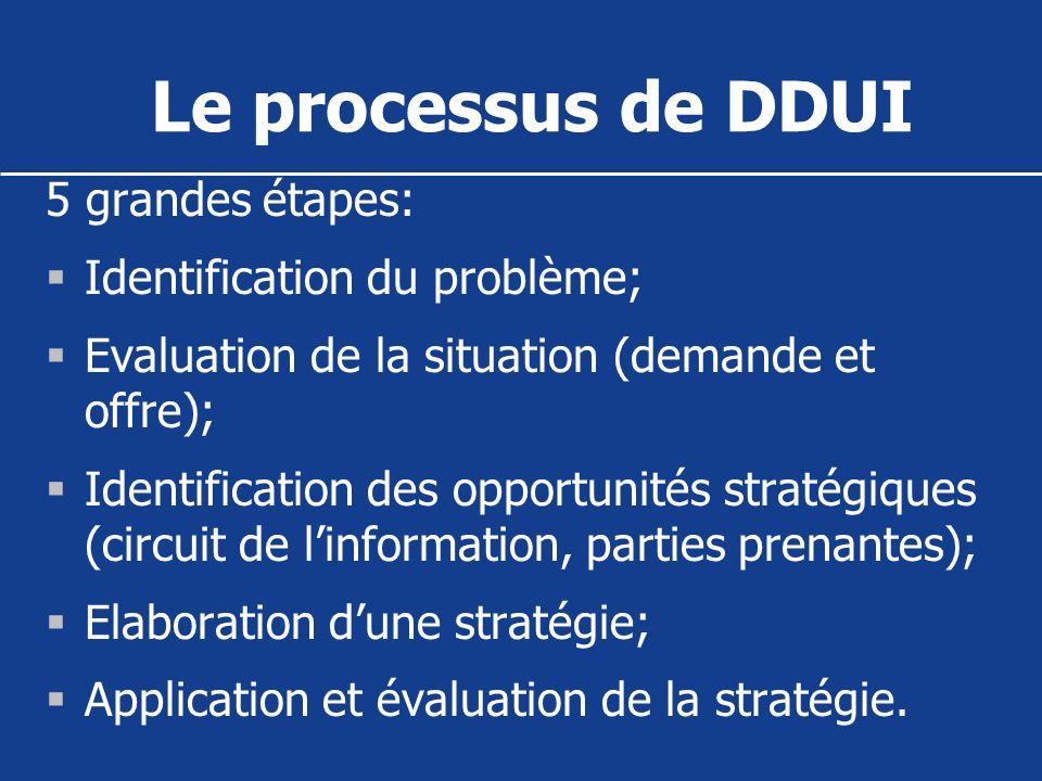 Le processus de DDUI 5 grandes étapes: Identification du problème; Evaluation de la situation (demande et offre); Identification des opportunités stra