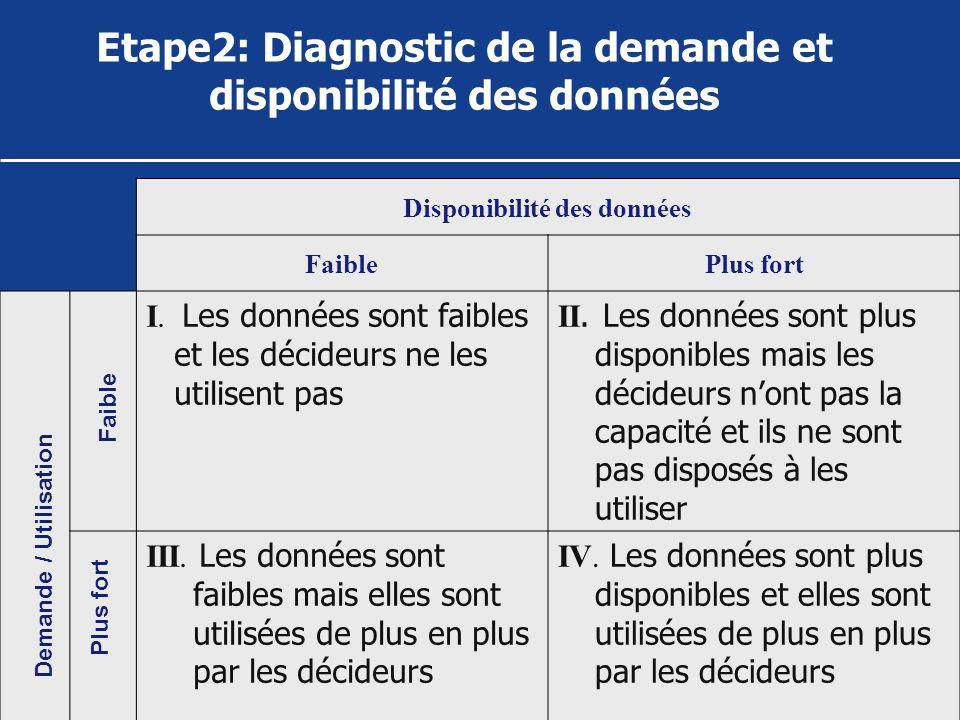 Etape2: Diagnostic de la demande et disponibilité des données Disponibilité des données FaiblePlus fort I. Les données sont faibles et les décideurs n