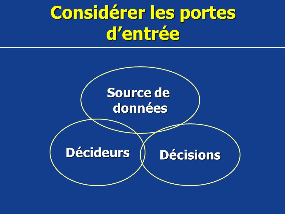 Déterminer les Portes dentrée Quelles décisions, données, ou parties prenantes sont impliquées.