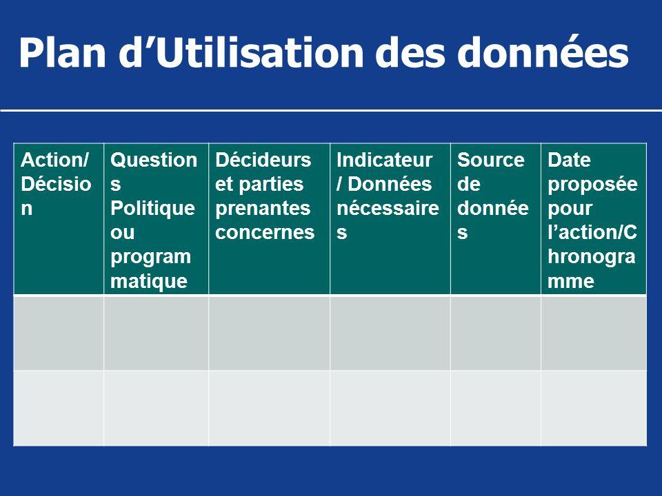 Plan dUtilisation des données Action/ Décisio n Question s Politique ou program matique Décideurs et parties prenantes concernes Indicateur / Données