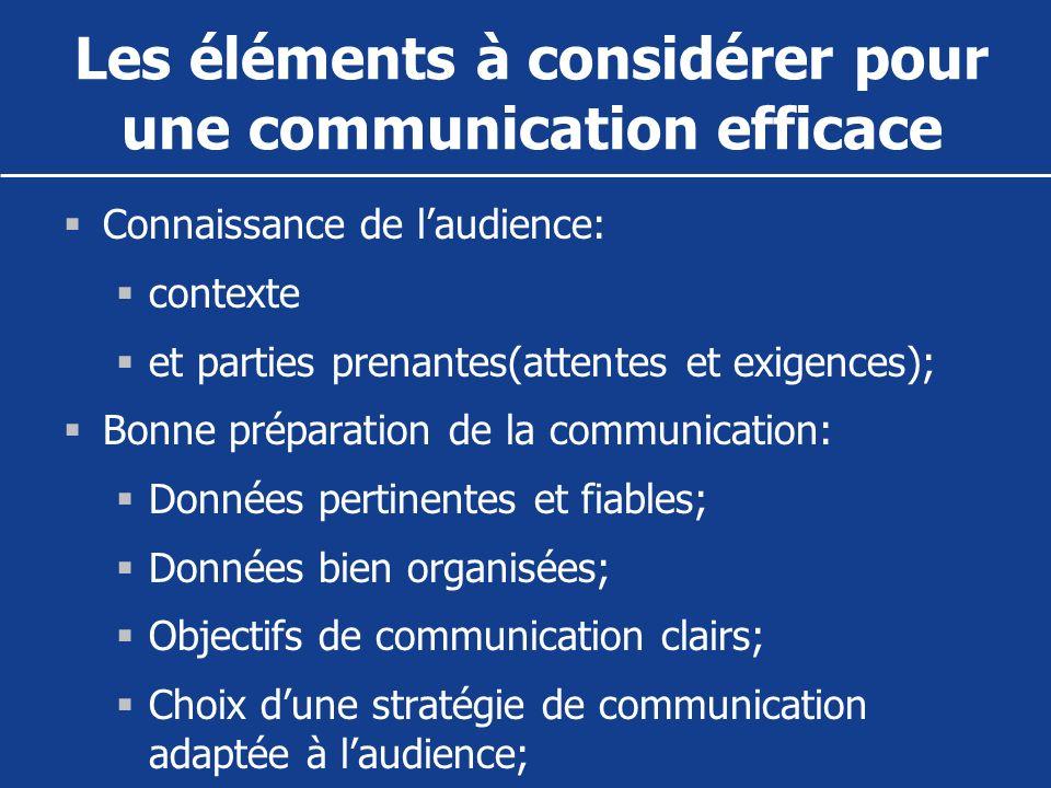 Les éléments à considérer pour une communication efficace Connaissance de laudience: contexte et parties prenantes(attentes et exigences); Bonne prépa