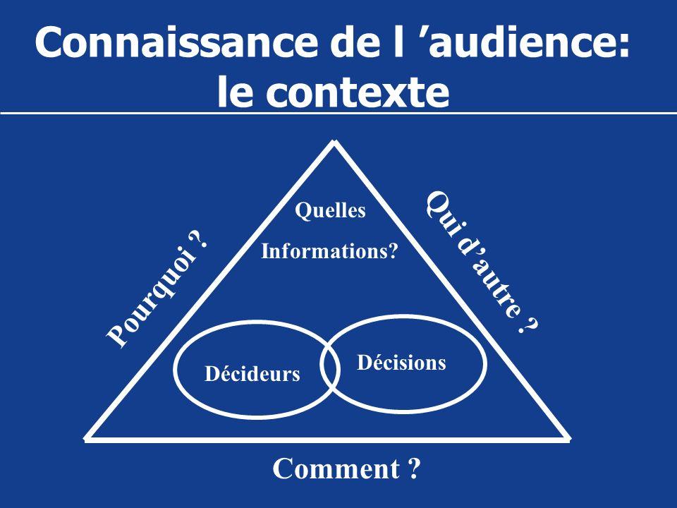 Connaissance de l audience: le contexte Décideurs Décisions Quelles Informations? Pourquoi ? Qui dautre ? Comment ?