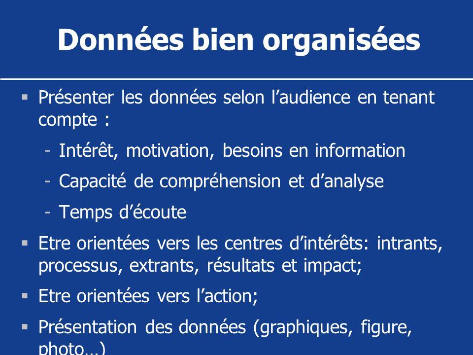 Données bien organisées Présenter les données selon laudience en tenant compte : -Intérêt, motivation, besoins en information -Capacité de compréhensi