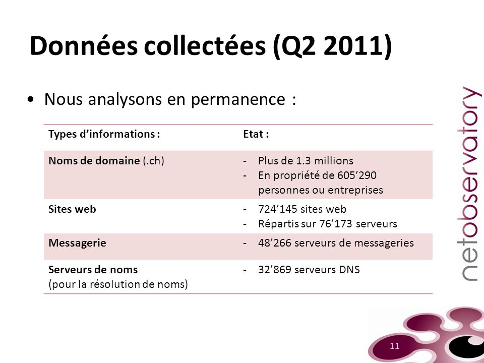 Données collectées (Q2 2011) Nous analysons en permanence : 11 Types dinformations :Etat : Noms de domaine (.ch)-Plus de 1.3 millions -En propriété de