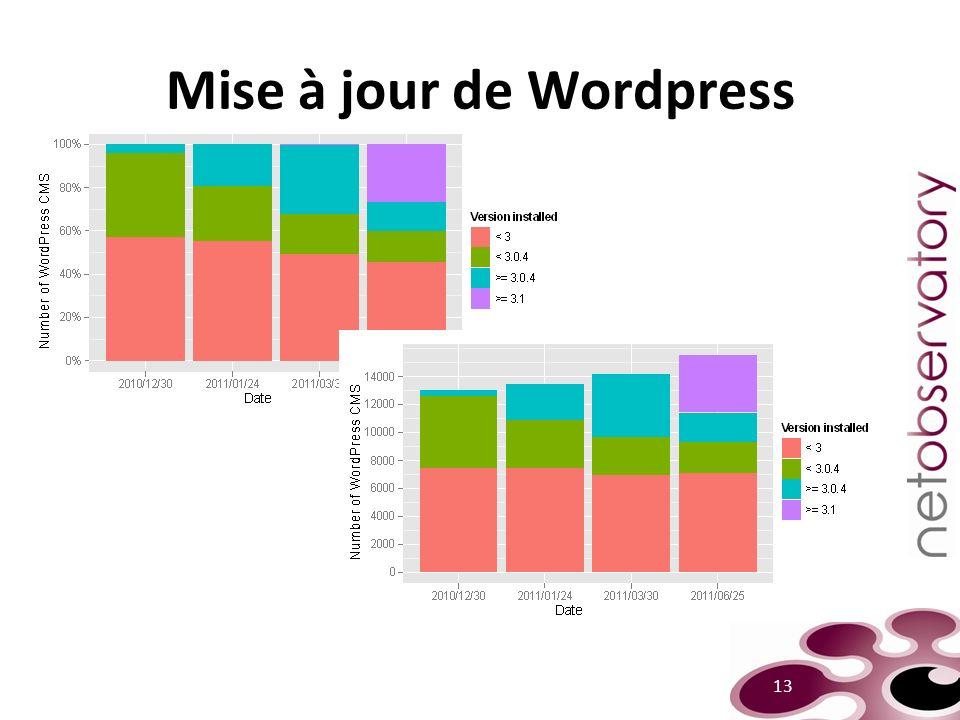 Mise à jour de Wordpress 13