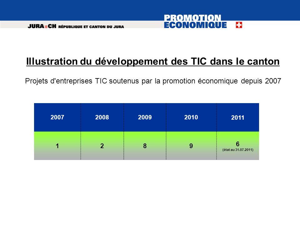 Illustration du développement des TIC dans le canton Projets d'entreprises TIC soutenus par la promotion économique depuis 2007 20072008200920102011 1
