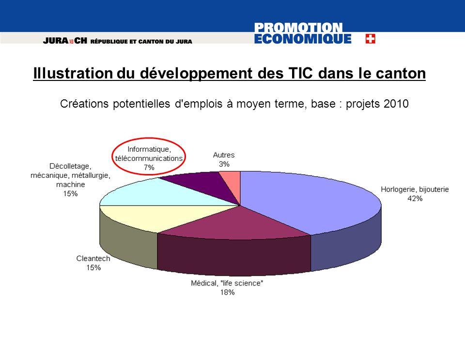 Illustration du développement des TIC dans le canton Créations potentielles d'emplois à moyen terme, base : projets 2010