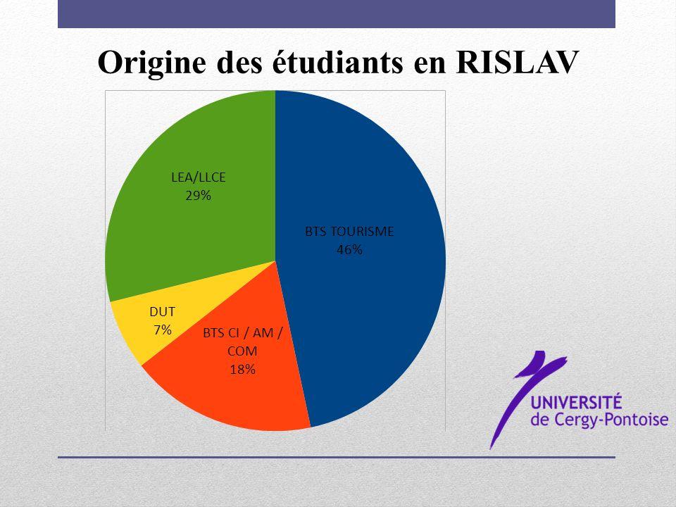 Origine des étudiants en RISLAV