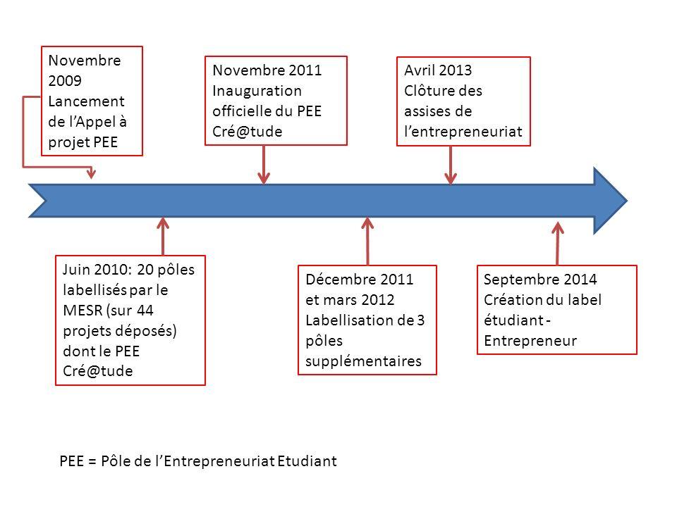 Novembre 2009 Lancement de lAppel à projet PEE Juin 2010: 20 pôles labellisés par le MESR (sur 44 projets déposés) dont le PEE Cré@tude Novembre 2011
