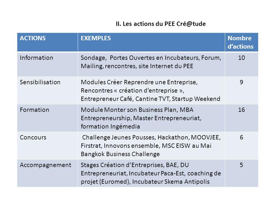 II. Les actions du PEE Cré@tude ACTIONSEXEMPLESNombre dactions InformationSondage, Portes Ouvertes en Incubateurs, Forum, Mailing, rencontres, site In