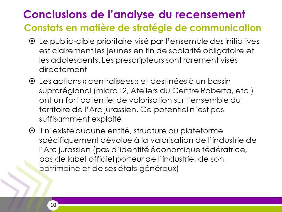10 Conclusions de lanalyse du recensement Le public-cible prioritaire visé par lensemble des initiatives est clairement les jeunes en fin de scolarité obligatoire et les adolescents.