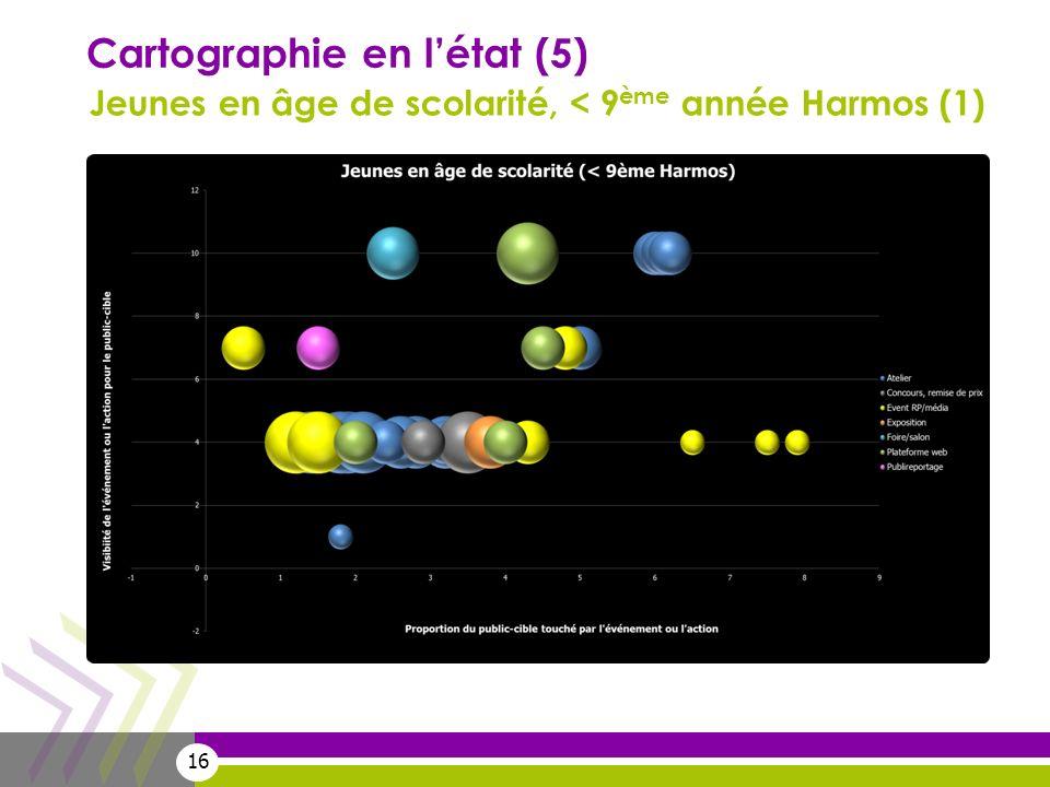 16 Cartographie en létat (5) Jeunes en âge de scolarité, < 9 ème année Harmos (1)