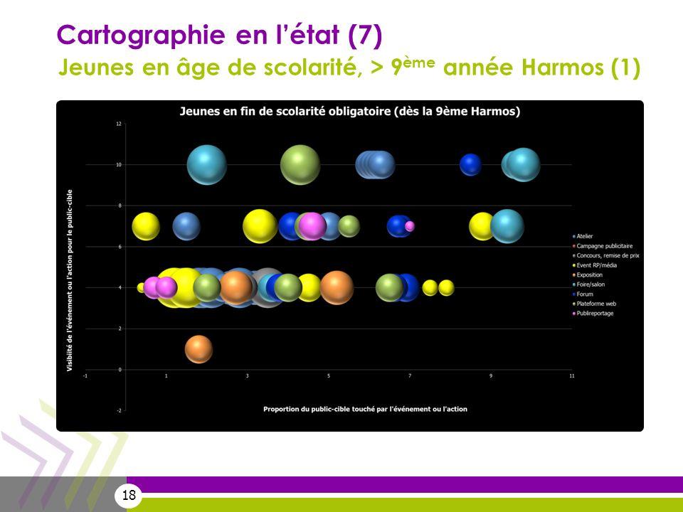 18 Cartographie en létat (7) Jeunes en âge de scolarité, > 9 ème année Harmos (1)