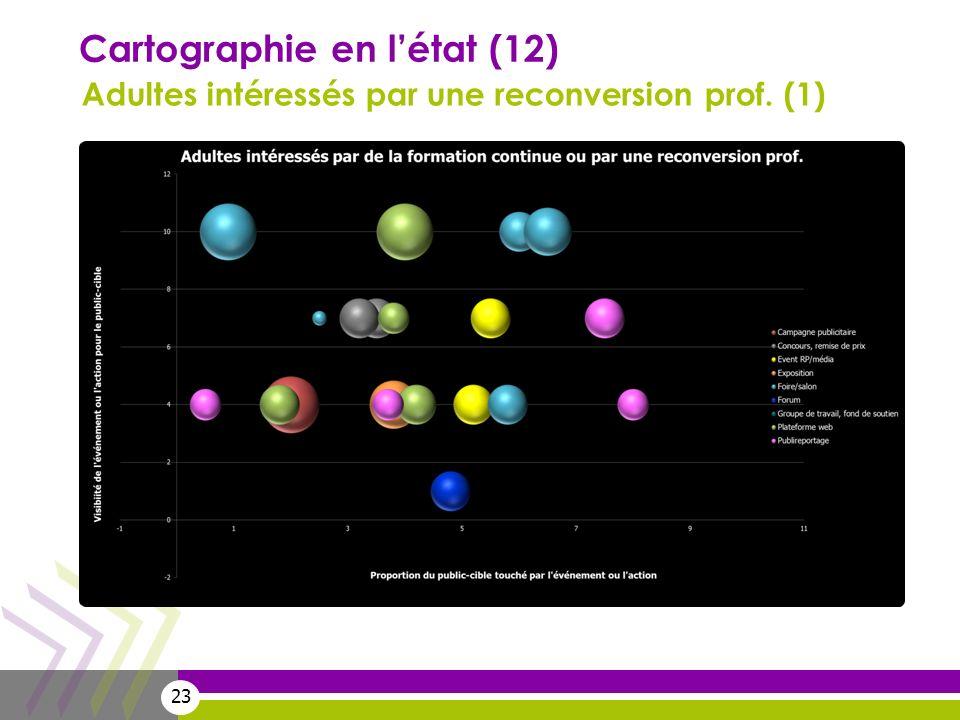 23 Cartographie en létat (12) Adultes intéressés par une reconversion prof. (1)