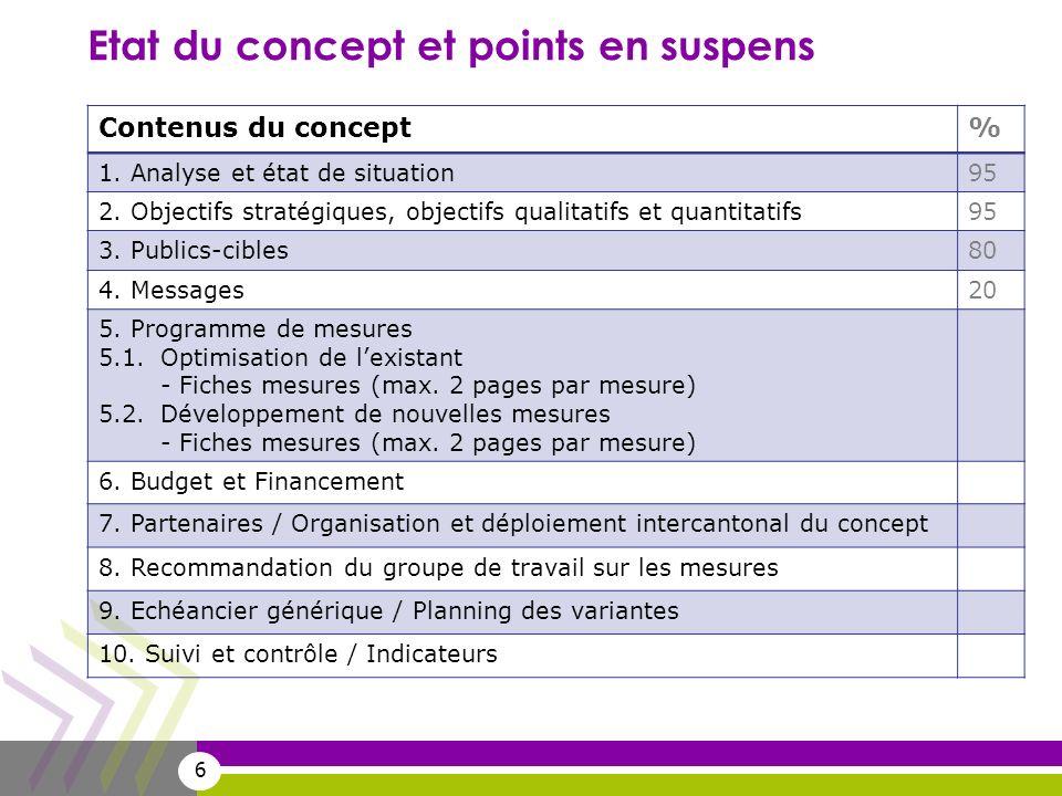 6 Etat du concept et points en suspens Contenus du concept% 1.