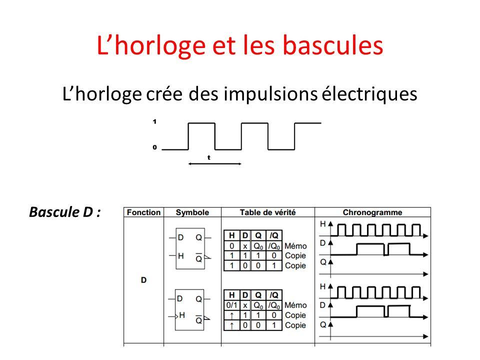 Lhorloge et les bascules Lhorloge crée des impulsions électriques Bascule D :