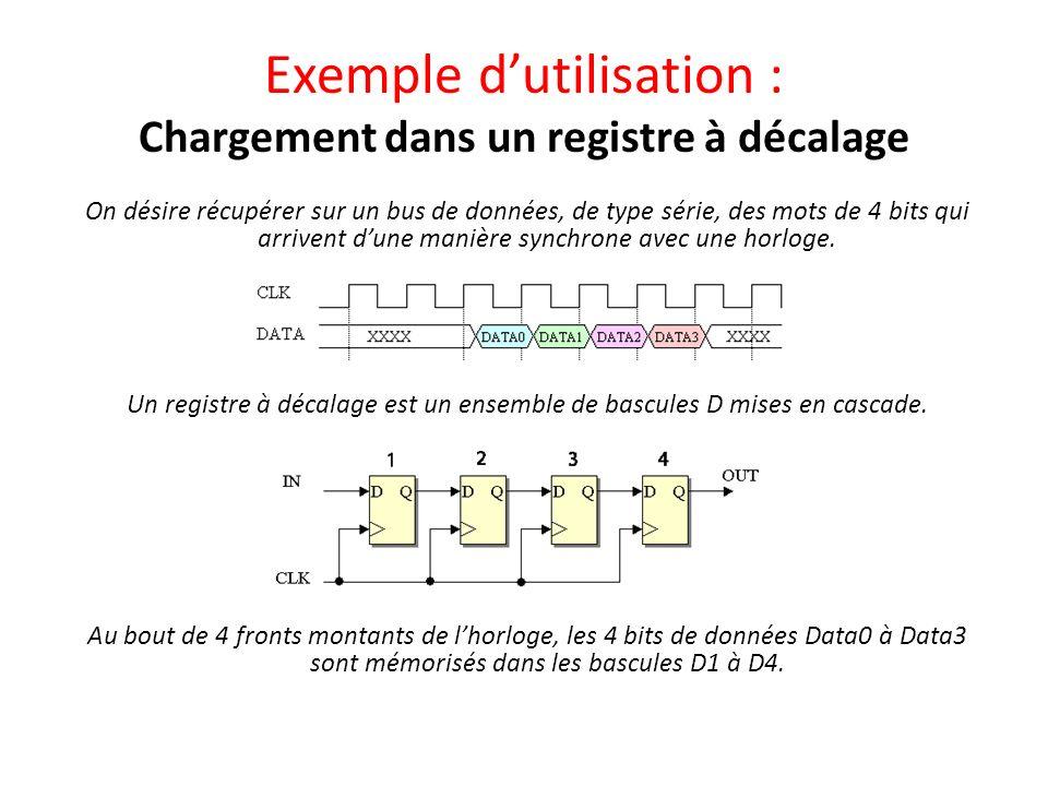 Exemple dutilisation : Chargement dans un registre à décalage On désire récupérer sur un bus de données, de type série, des mots de 4 bits qui arriven