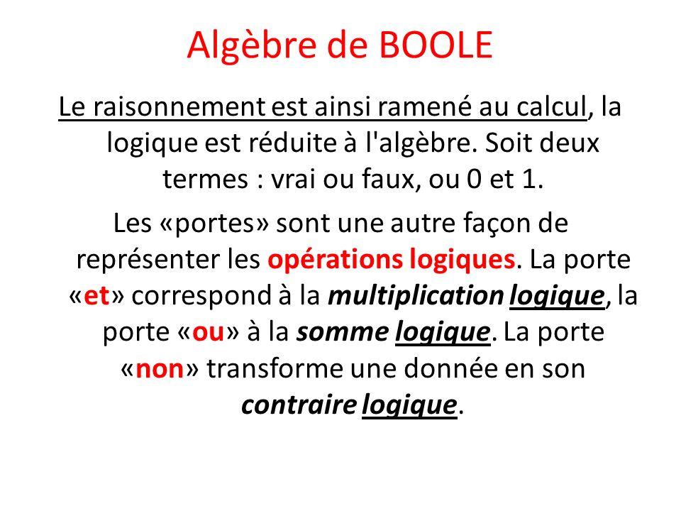 Algèbre de BOOLE Le raisonnement est ainsi ramené au calcul, la logique est réduite à l'algèbre. Soit deux termes : vrai ou faux, ou 0 et 1. Les «port