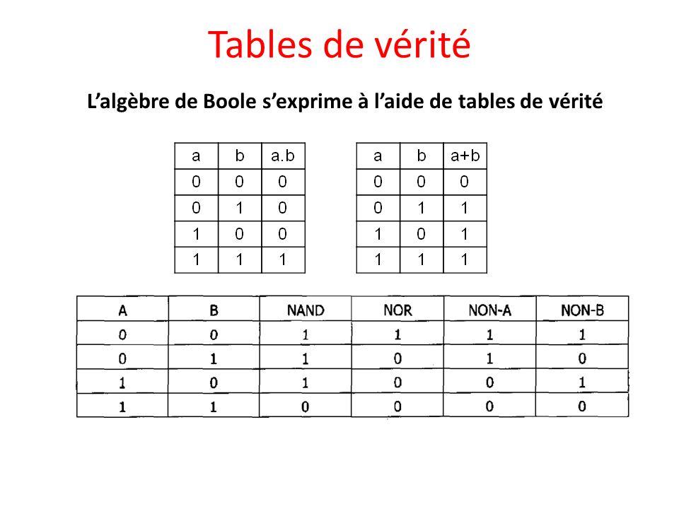Somme arithmétique Exemple : il est possible de faire laddition arithmétique de deux nombres écrits sous forme binaire avec des portes logiques (ET, OU, NON).