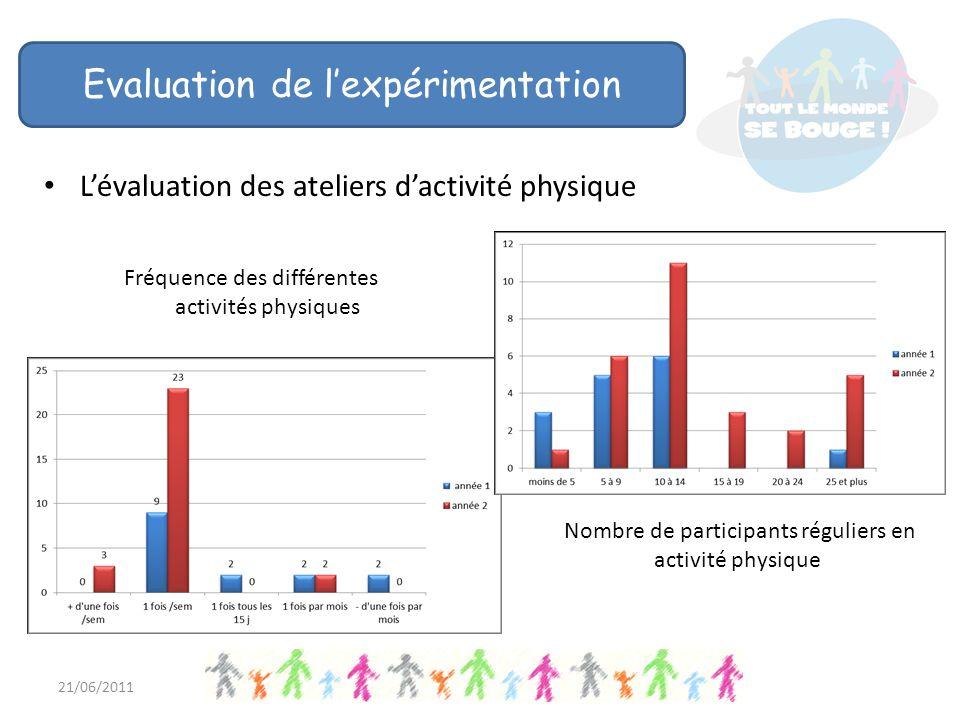Lévaluation des ateliers dactivité physique Nombre de participants 21/06/2011 Evaluation de lexpérimentation Fréquence des différentes activités physiques Nombre de participants réguliers en activité physique