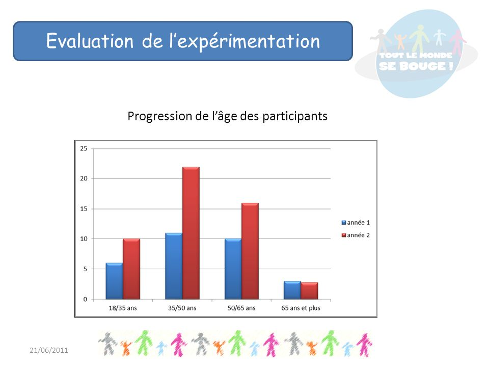 21/06/2011 Evaluation de lexpérimentation Progression de lâge des participants