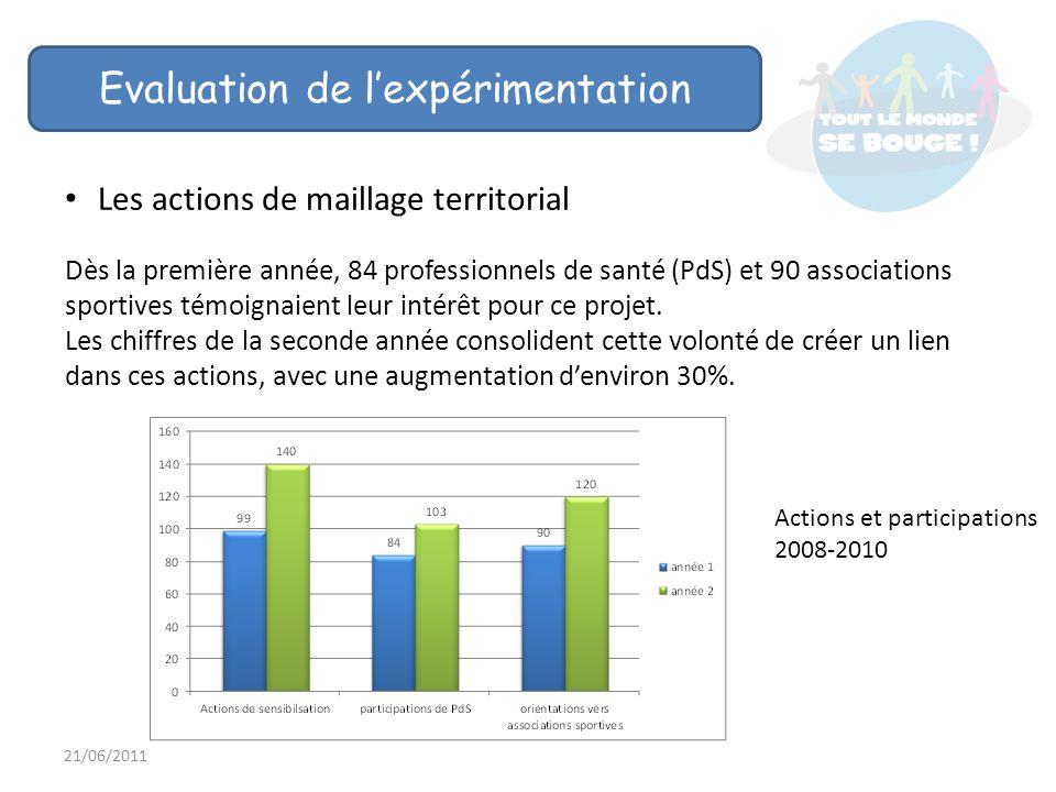 21/06/2011 Evaluation de lexpérimentation Les actions de maillage territorial Dès la première année, 84 professionnels de santé (PdS) et 90 associations sportives témoignaient leur intérêt pour ce projet.