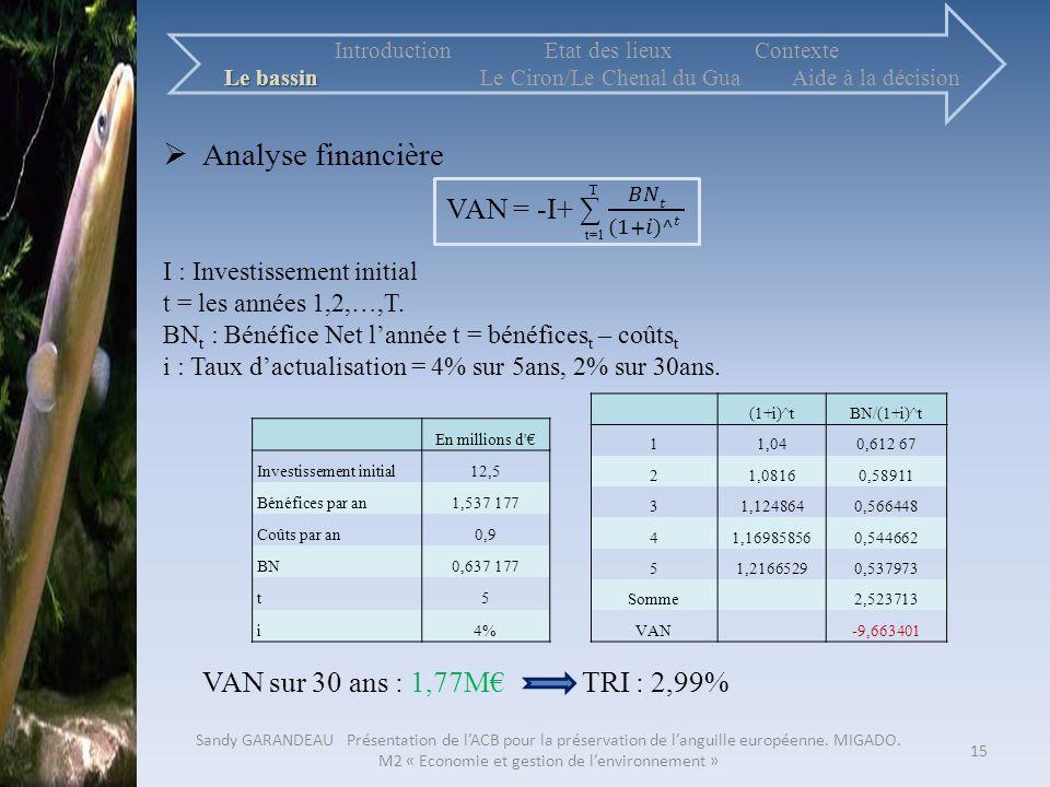 15 En millions d' Investissement initial12,5 Bénéfices par an1,537 177 Coûts par an0,9 BN0,637 177 t5 i4% (1+i)^tBN/(1+i)^t 11,040,612 67 21,08160,589