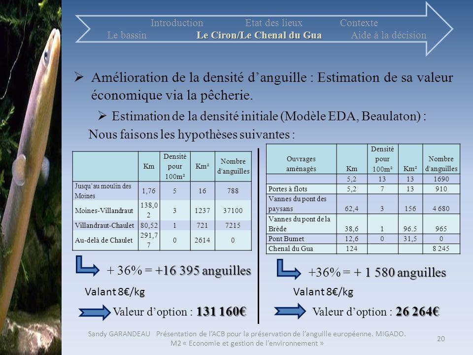 Amélioration de la densité danguille : Estimation de sa valeur économique via la pêcherie. Estimation de la densité initiale (Modèle EDA, Beaulaton) :