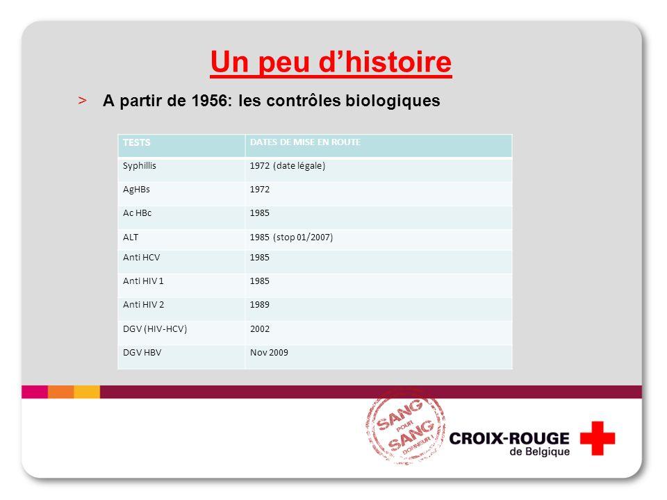 Un peu dhistoire >A partir de 1956: les contrôles biologiques TESTS DATES DE MISE EN ROUTE Syphillis1972 (date légale) AgHBs1972 Ac HBc1985 ALT1985 (stop 01/2007) Anti HCV1985 Anti HIV 11985 Anti HIV 21989 DGV (HIV-HCV)2002 DGV HBVNov 2009
