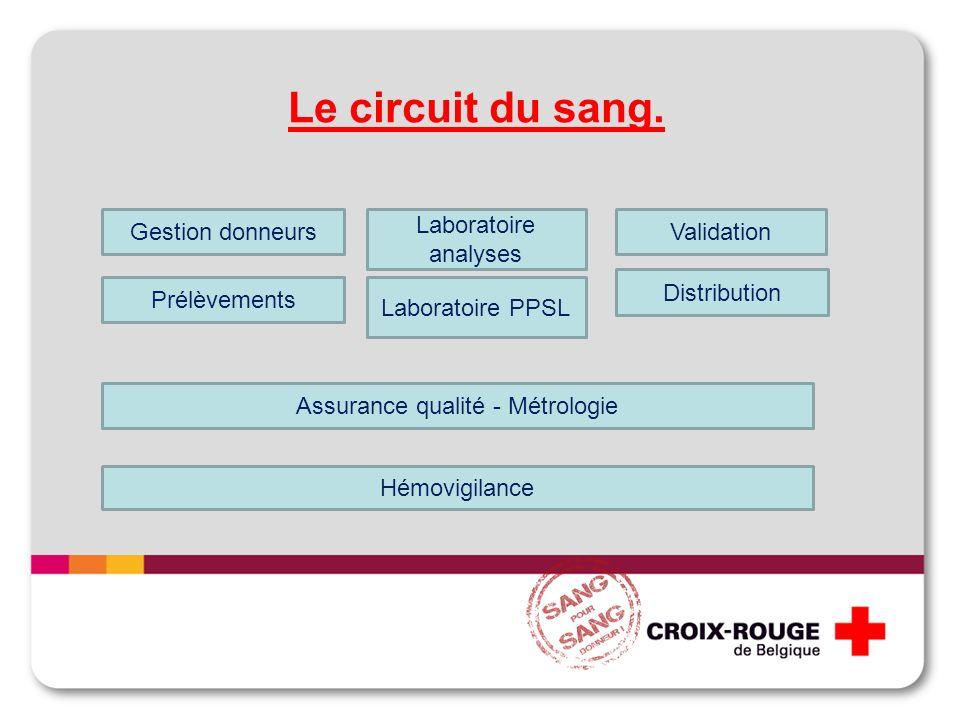 Le circuit du sang. Gestion donneurs Prélèvements Laboratoire analyses Laboratoire PPSL Validation Distribution Assurance qualité - Métrologie Hémovig