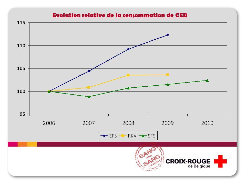 Evolution relative de la consommation de CED