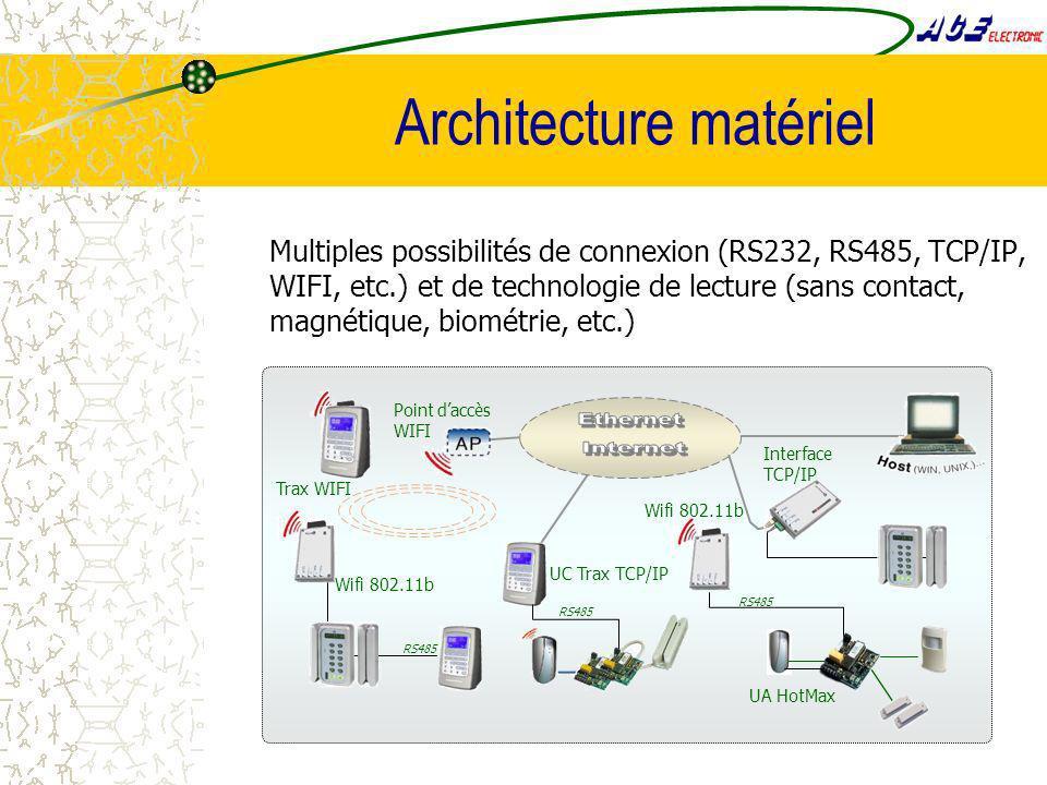 Multiples possibilités de connexion (RS232, RS485, TCP/IP, WIFI, etc.) et de technologie de lecture (sans contact, magnétique, biométrie, etc.) Wifi 802.11b Trax WIFI UC Trax TCP/IP Wifi 802.11b RS485 Point daccès WIFI Interface TCP/IP UA HotMax RS485 Architecture matériel