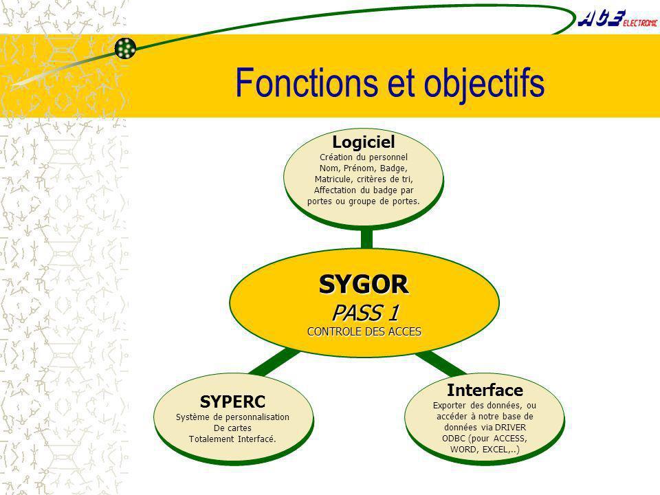 Fonctions et objectifs Logiciel Création du personnel Nom, Prénom, Badge, Matricule, critères de tri, Affectation du badge par portes ou groupe de portes.