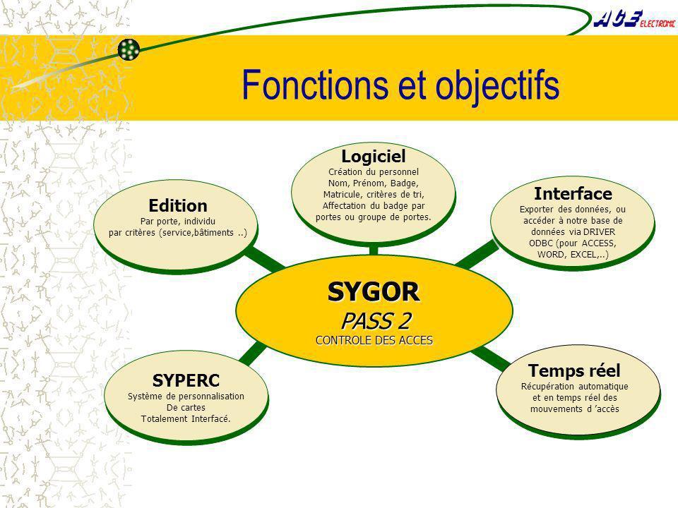 Fonctions et objectifs Temps réel Récupération automatique et en temps réel des mouvements d accès SYPERC Système de personnalisation De cartes Totalement Interfacé.