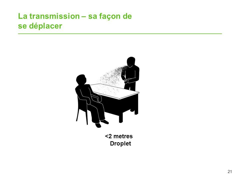 La transmission – sa façon de se déplacer 21 <2 metres Droplet
