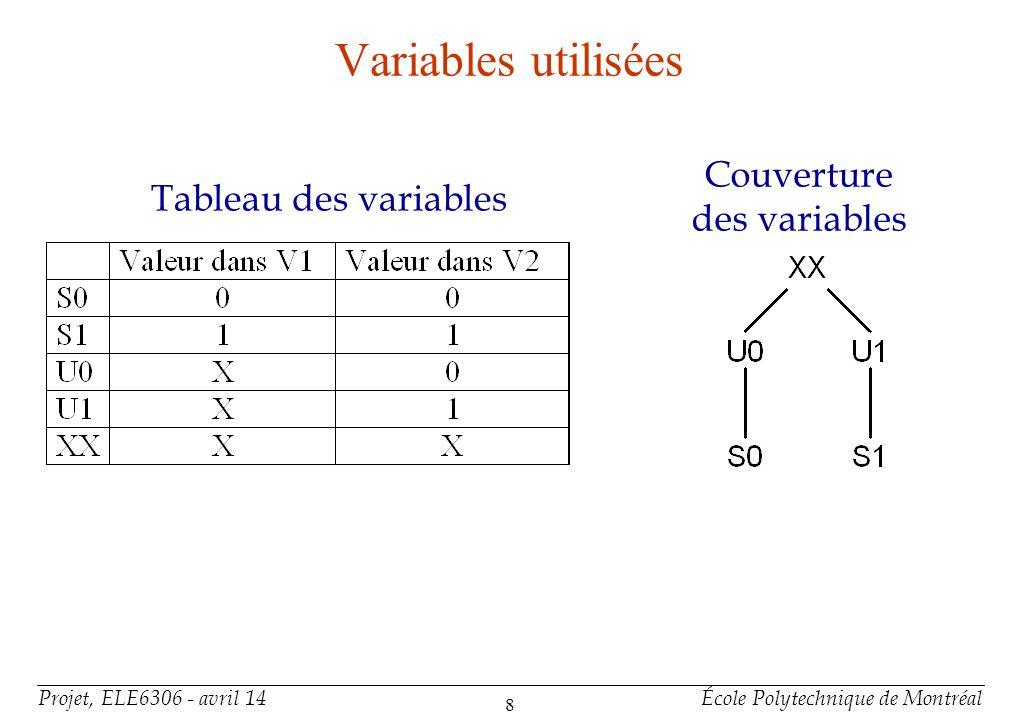 Projet, ELE6306 - avril 14École Polytechnique de Montréal 8 Variables utilisées Tableau des variables Couverture des variables