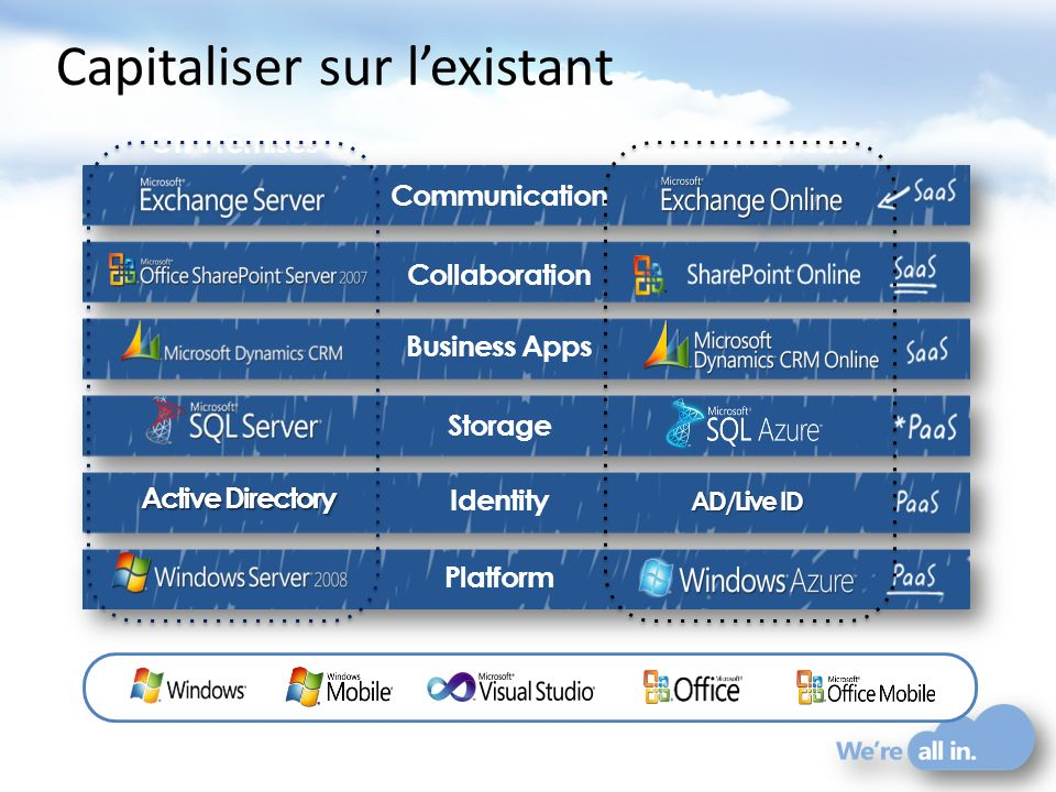 Platform Active Directory AD/Live ID Identity Storage Business Apps Communication Collaboration On-PremisesCloud Services Capitaliser sur lexistant