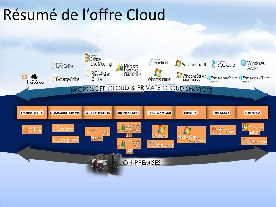Résumé de loffre Cloud