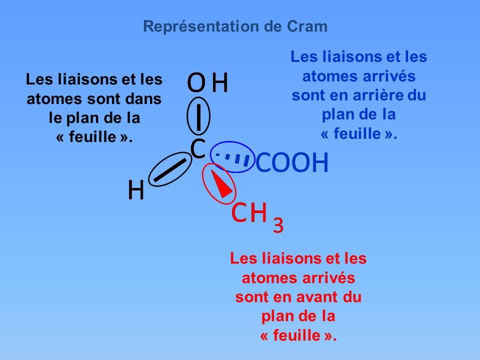 Les liaisons et les atomes sont dans le plan de la « feuille ». COOH H CH 3 OH C H CH 3 OH C H CH 3 OH C Les liaisons et les atomes arrivés sont en ar