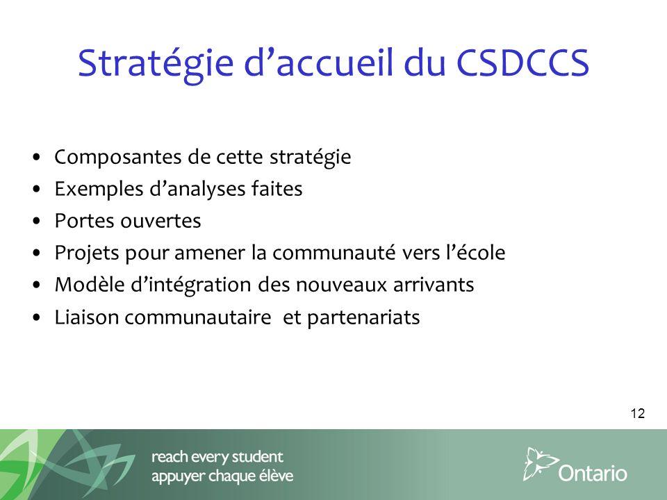 Stratégie daccueil du CSDCCS 12 Composantes de cette stratégie Exemples danalyses faites Portes ouvertes Projets pour amener la communauté vers lécole Modèle dintégration des nouveaux arrivants Liaison communautaire et partenariats