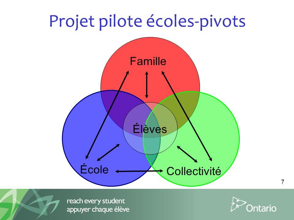 Projet pilote écoles-pivots Famille Élèves Collectivité École 7