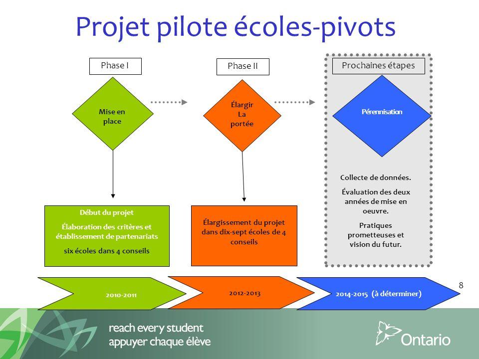 Projet pilote écoles-pivots Mise en place Début du projet Élaboration des critères et établissement de partenariats six écoles dans 4 conseils Phase I Pérennisation Collecte de données.