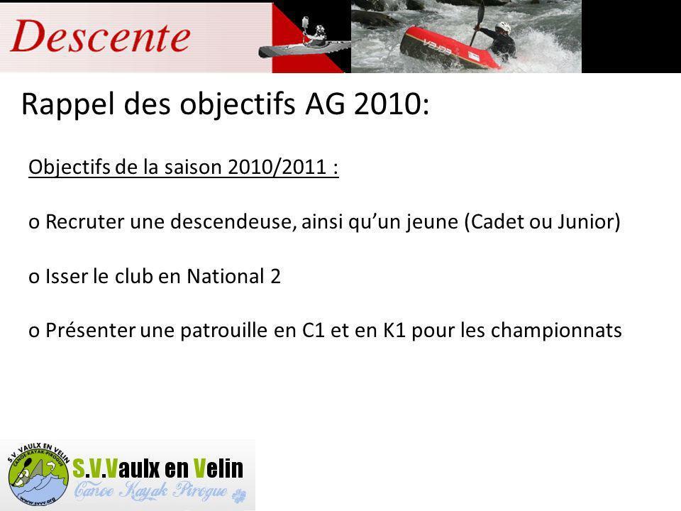 Rappel des objectifs AG 2010: Objectifs de la saison 2010/2011 : o Recruter une descendeuse, ainsi quun jeune (Cadet ou Junior) o Isser le club en National 2 o Présenter une patrouille en C1 et en K1 pour les championnats