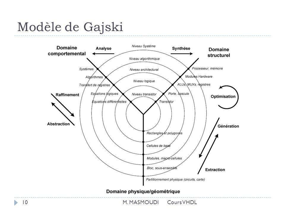 Modèle de Gajski 10M. MASMOUDI Cours VHDL