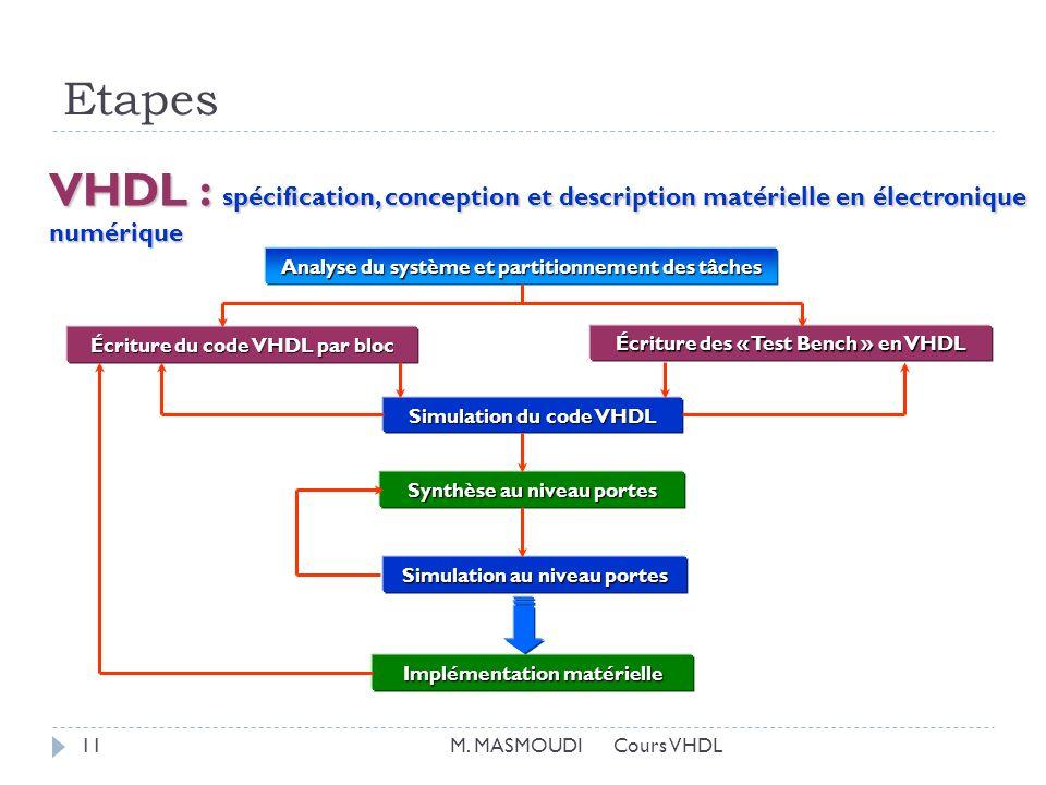 Etapes VHDL : spécification, conception et description matérielle en électronique numérique Analyse du système et partitionnement des tâches Écriture du code VHDL par bloc Écriture des « Test Bench » en VHDL Synthèse au niveau portes Implémentation matérielle Simulation au niveau portes Simulation du code VHDL 11M.