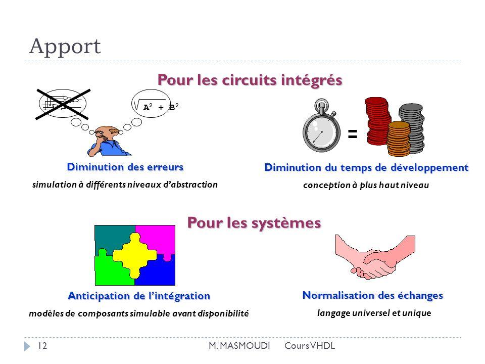 Apport Pour les circuits intégrés Diminution des erreurs simulation à différents niveaux dabstraction Diminution du temps de développement conception