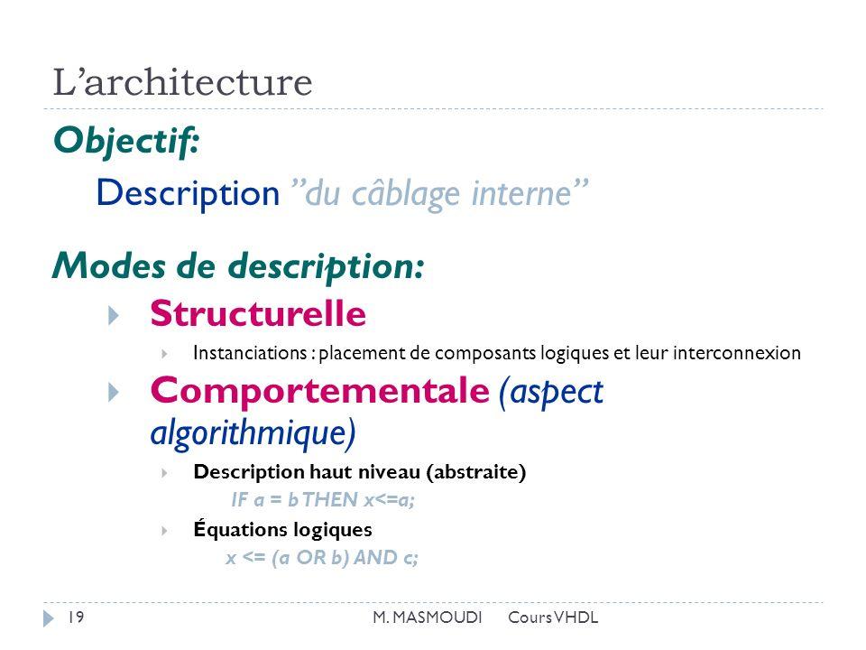 Larchitecture M. MASMOUDI Cours VHDL19 Objectif: Description du câblage interne Modes de description: Structurelle Instanciations : placement de compo
